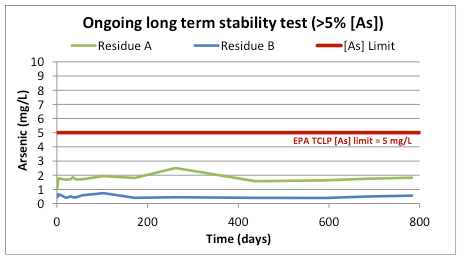 CESL residue stability test Courtesy: Teck Aurbis