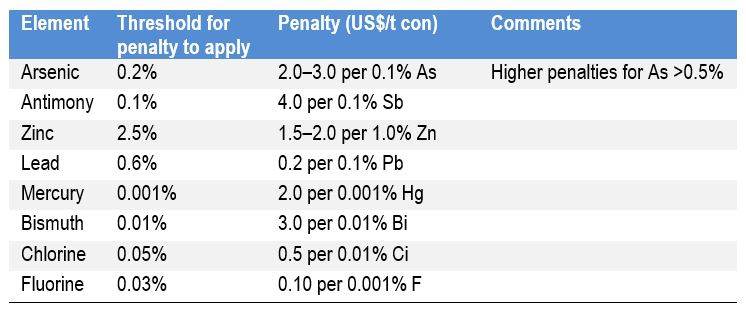 Typical copper concentrate penalties.  Courtesy, AME Group